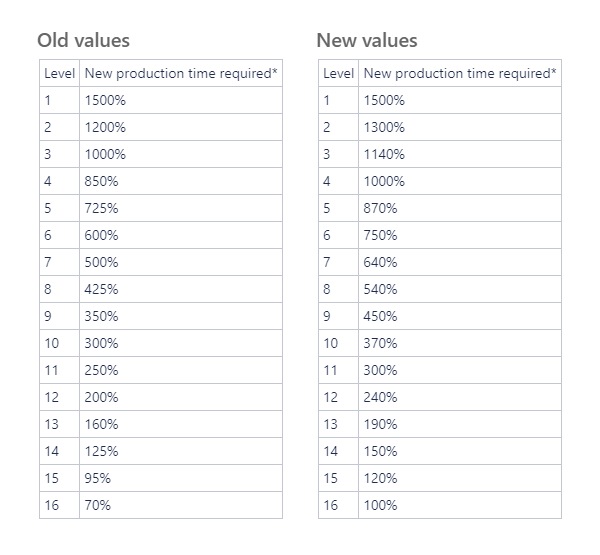 1740-old-new-values-2-png